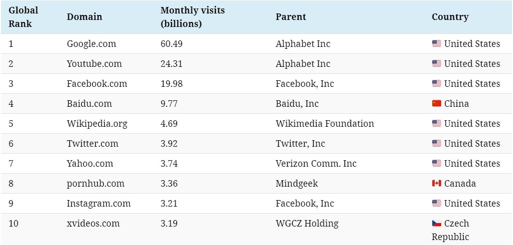 在排行榜前十名的網站。圖擷自/Visual Capitalist