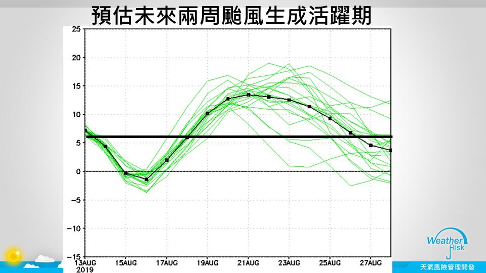 預估未來兩周颱風生成活躍期。圖/取自賈新興臉書