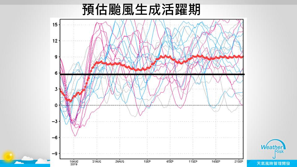 預估颱風生成活躍期。圖/取自賈新興臉書