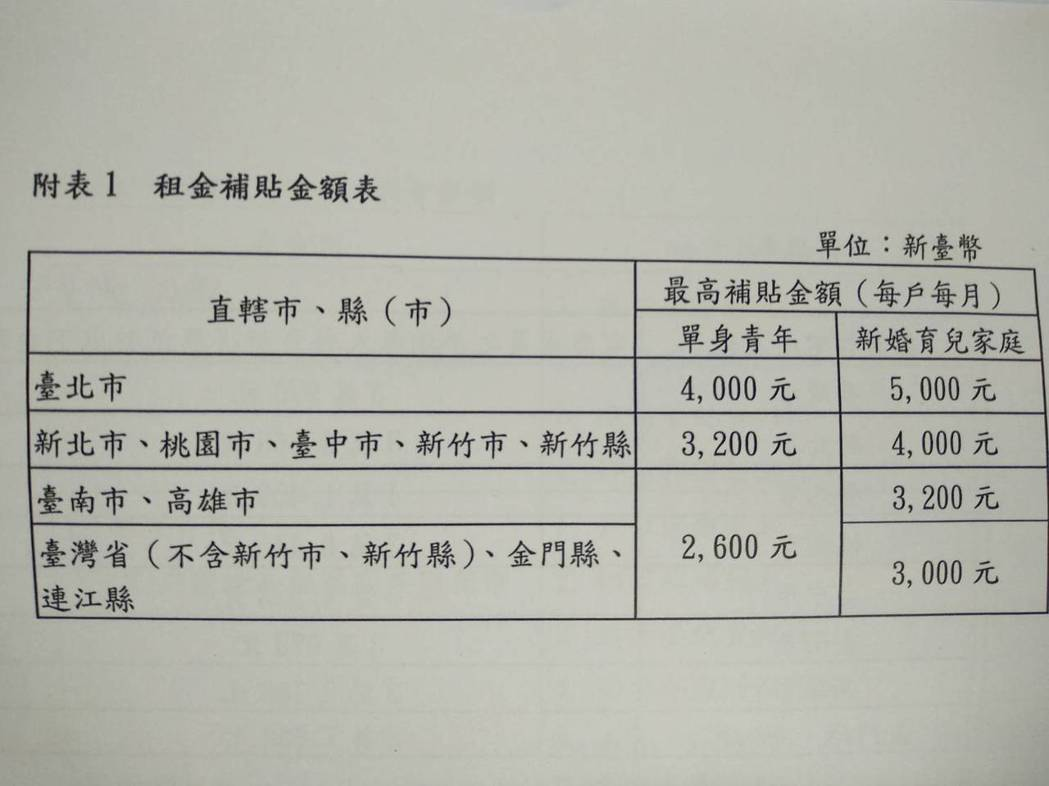 租金補貼金額表。圖/內政部提供。