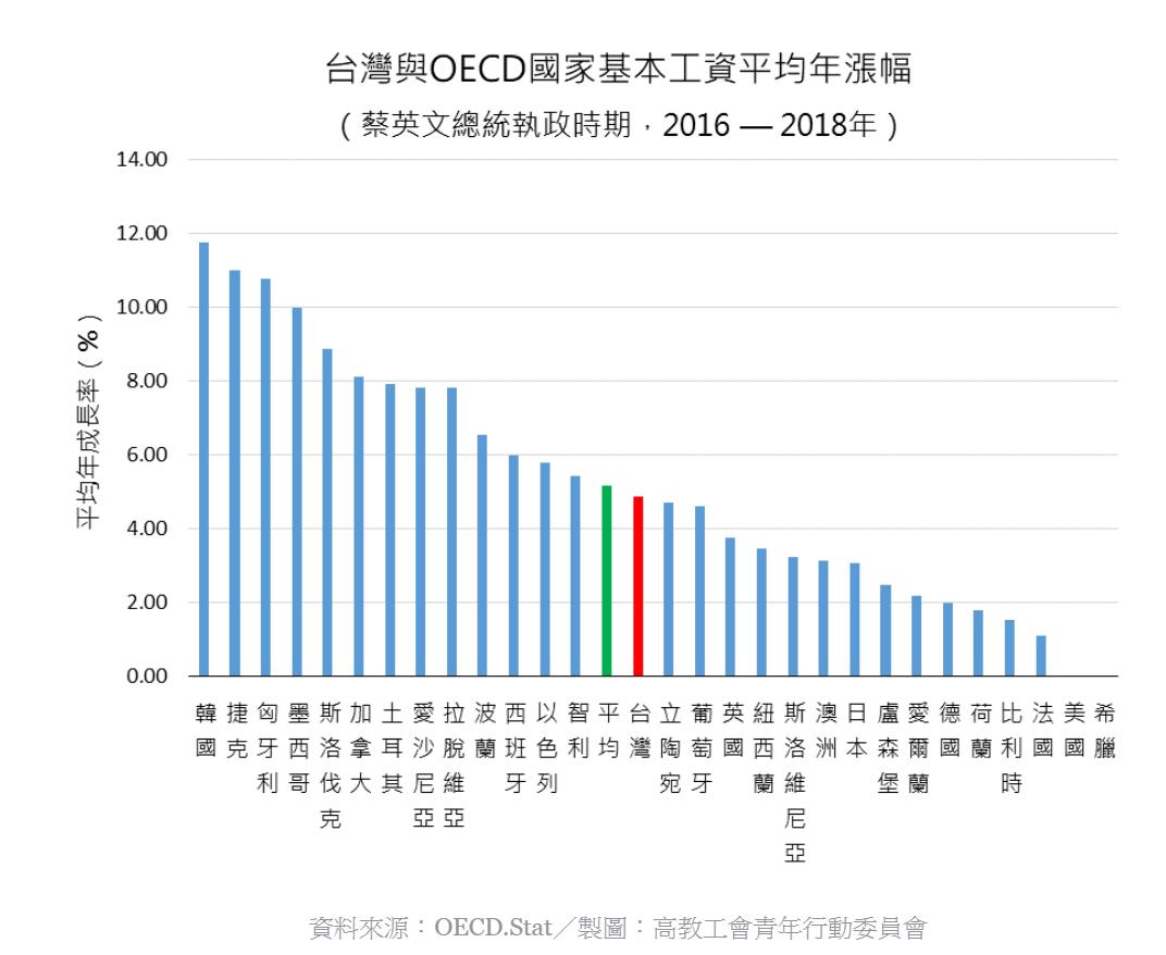 青委會整理蔡英文總統執政時期,台灣與OECD各國的基本工資平均年漲幅。圖/高教工...