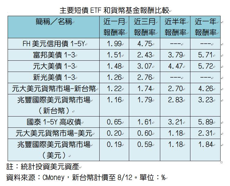 主要短債ETF和貨幣基金比較