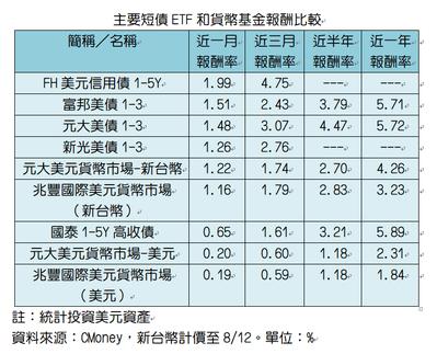 主要短債ETF和貨幣基金比較。