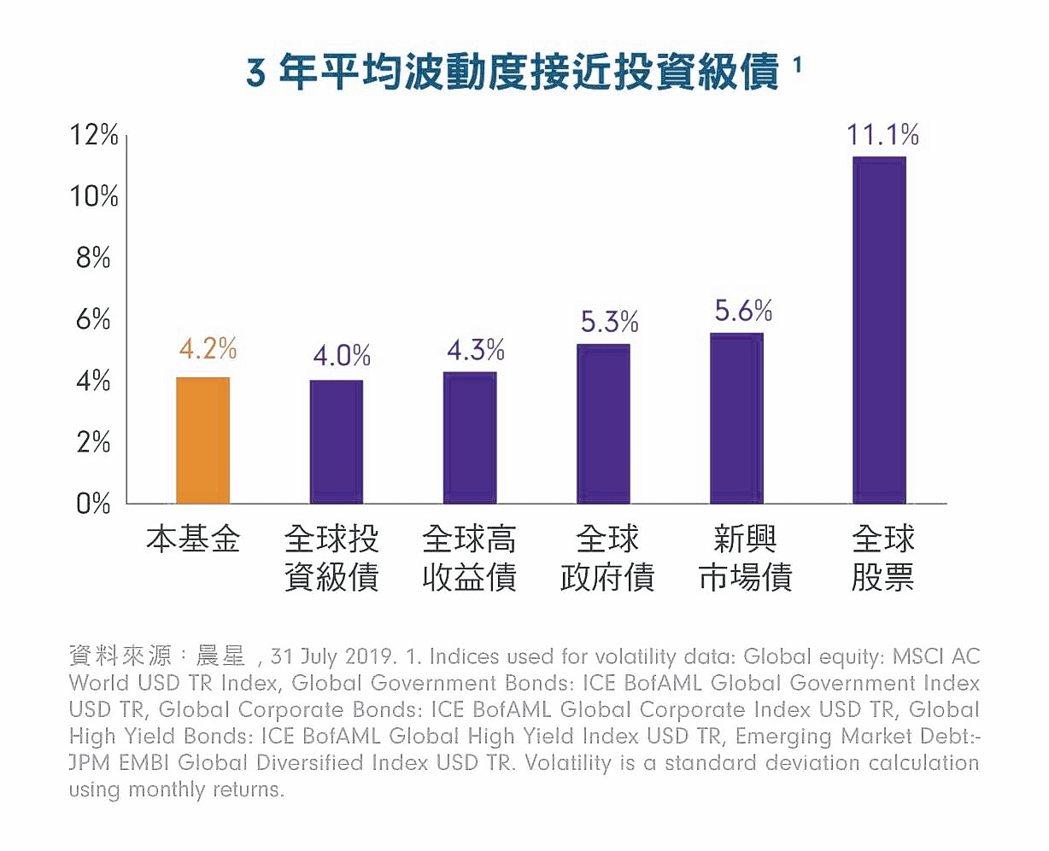 3年平均波動度接近投資級債