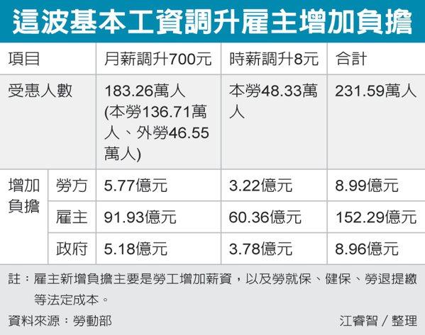 這波基本工資調升雇主增加負擔 圖/經濟日報提供