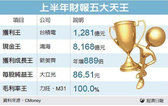 上半年財報五大天王 圖/經濟日報提供