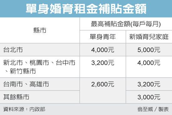 單身婚育租金補貼金額 圖/經濟日報提供