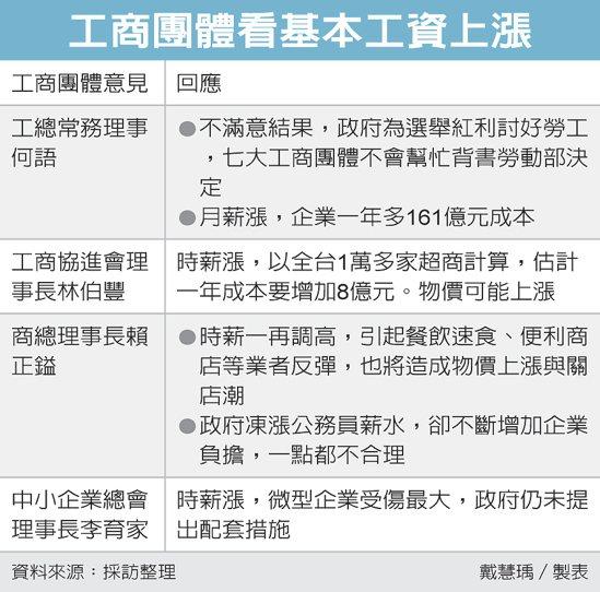 工商團體看基本工資上漲 圖/經濟日報提供