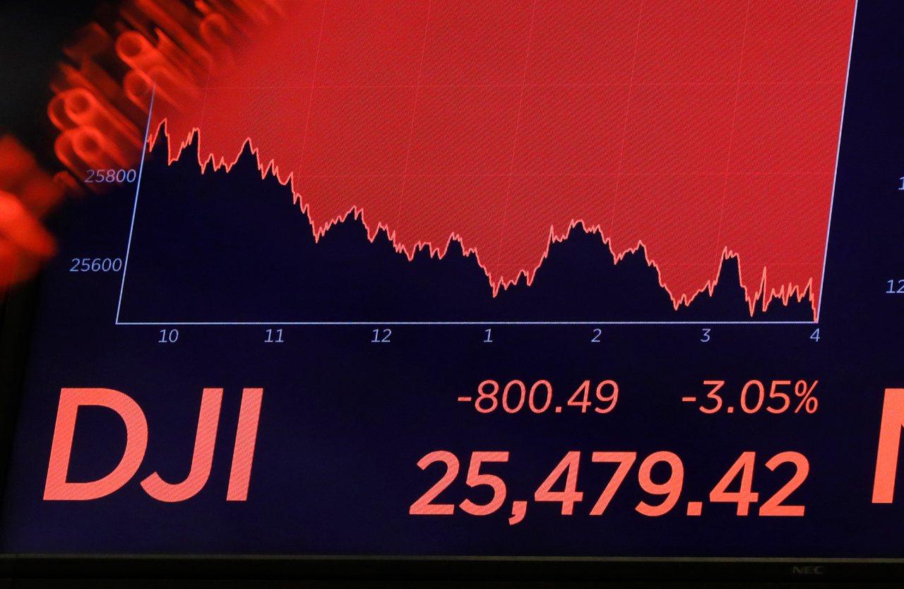美股周三重挫,三大指數暴跌,道瓊指數收盤跌800點。 美聯社