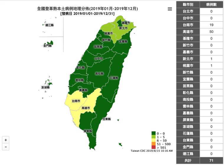 截至今天上午10點登記的資料顯示,台灣本土登革熱病例總共有71件,而高雄市則佔5...