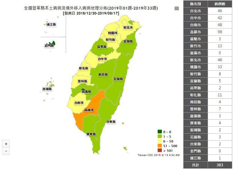 截至今年八月,台灣登革熱病例超過380件。圖擷自衛福部疾管署傳染病統計系統