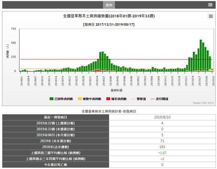 截至本周為止,全台登革熱本土病例累積71例。圖擷自衛福部疾管署傳染病統計系統