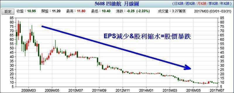(圖:四維航長期股價走勢)