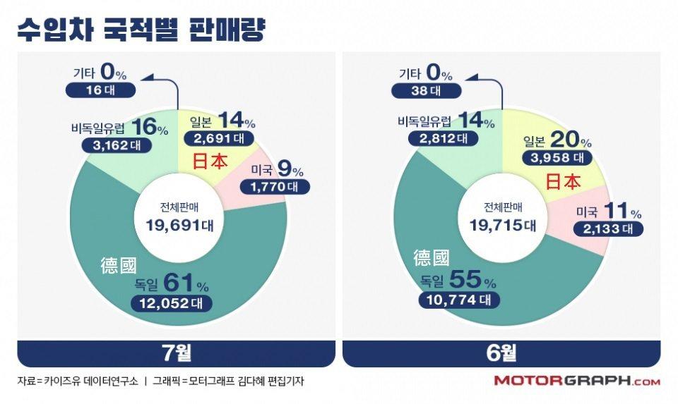 受到日韓貿易戰持續延燒的風暴,在韓國民眾開始抵制日貨後,日系車七月在韓國進口車市...