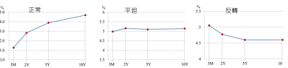 殖利率曲線的三種型態。 資料來源:彭博資訊