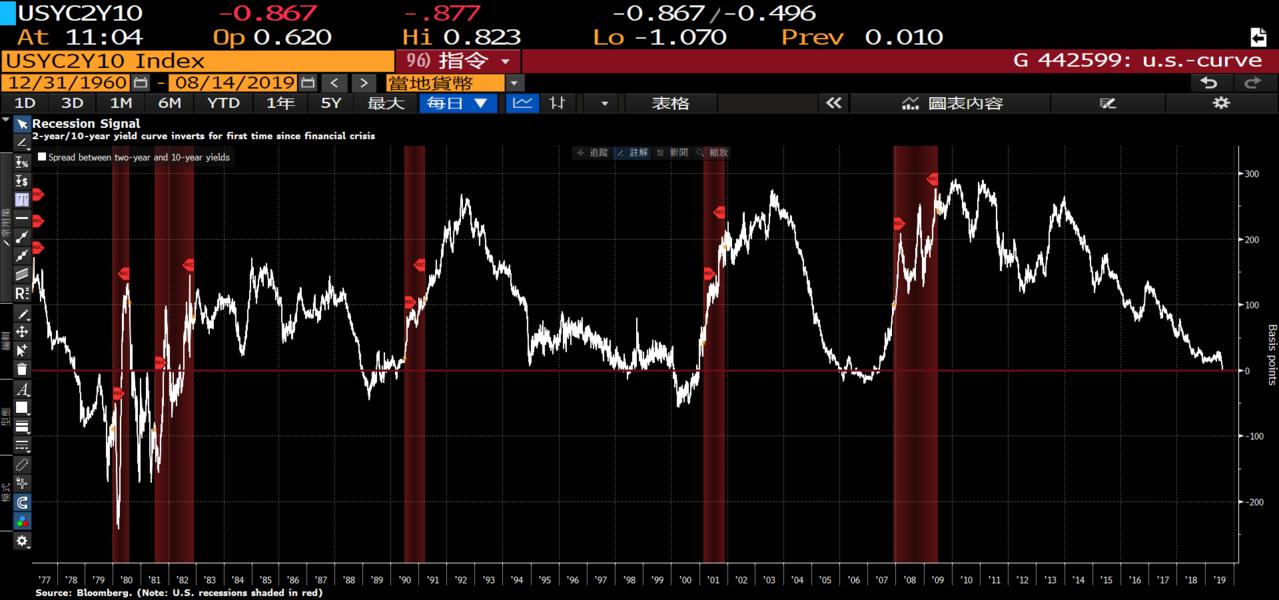 1978年至今的五次經濟衰退發生之前,2年期和10年期公債殖利率曲線都呈現反轉。...