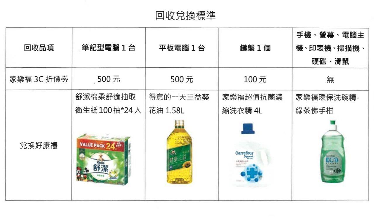 北市環保局與家樂福合作「3C回收-雙重好禮加碼送」活動,明天(16日)起到9月1...