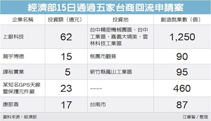 經濟部15日通過五家台商回流申請案 圖/經濟日報提供