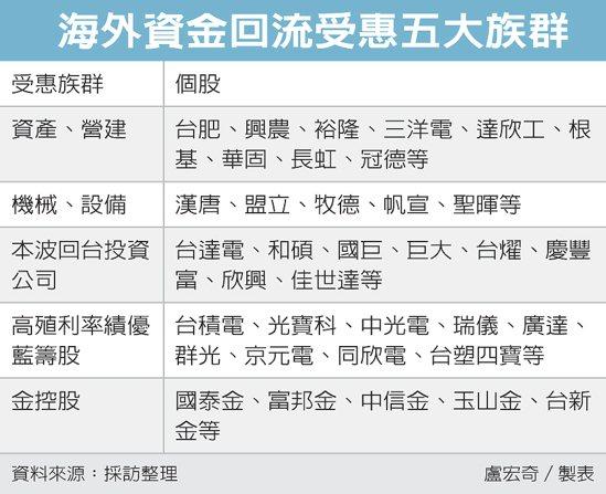 海外資金回流受惠五大族群 圖/經濟日報提供