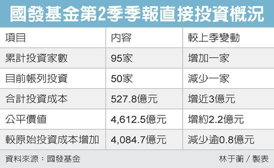 國發基金第2季季報直接投資概況 圖/經濟日報提供