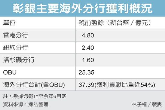彰銀主要海外分行獲利概況 圖/經濟日報提供