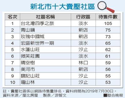 新北市10大賣壓社區資料來源/屋比房屋 製表/游智文