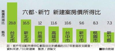 六都、新竹 新建案房價所得比資料來源/591新建案 製表/游智文