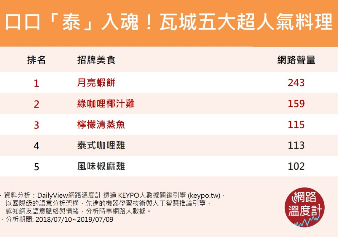 十大泰式料理-瓦城前五名菜單。圖/網路溫度計提供