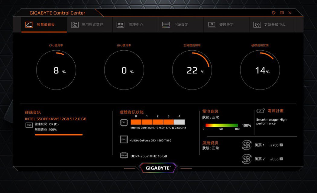 Gigabyte Control Center監控軟體功能多元,分類相當清晰。 ...