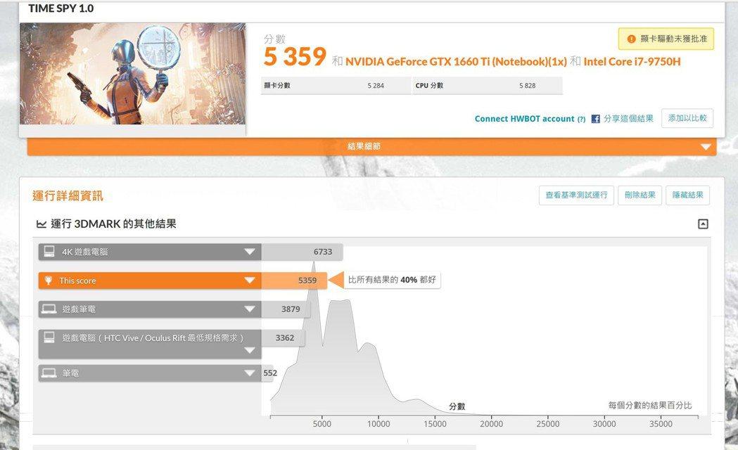 3D Mark Time Spy 1.0拿下5,359分,領先市場40%系統,只...