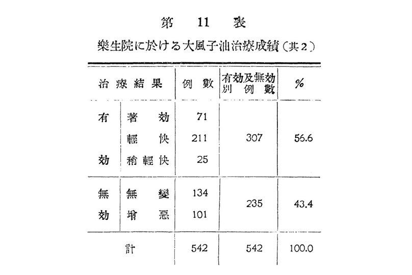 上川豐於1940年第13回日本癩學會發表特別演講,說明使用大風子油療法後,約56.6%的患者有緩解症狀。 圖/作者提供;來源/〈癩治療法的現況〉