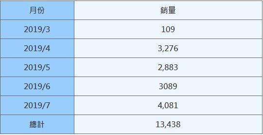 表一、TOYOTA Altis單月銷量統計 (資料來源:U-Car)