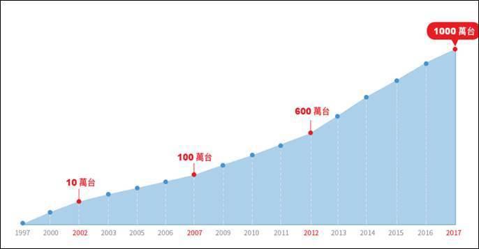 圖二、TOYOTA Hybrid全球銷售里程碑 (資料來源:TOYOTA官網)