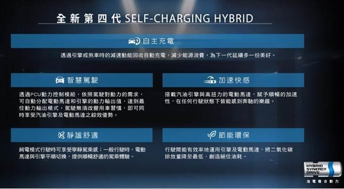 圖三、TOYOTA第四代Hybrid油電車型特色 (資料來源:TOYOTA官網)