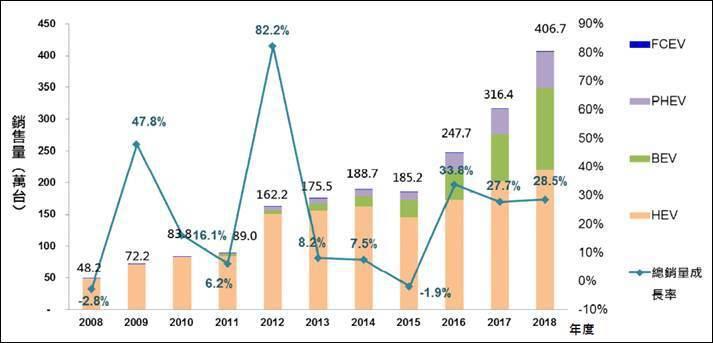 圖四、2018年全球電動乘用車銷量穩定上升 (資料來源:Marklines(20...