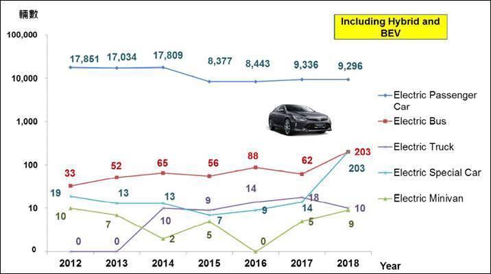 圖五、2018年台灣電動車銷量 (資料來源::MOTC(2019);工研院產科國...