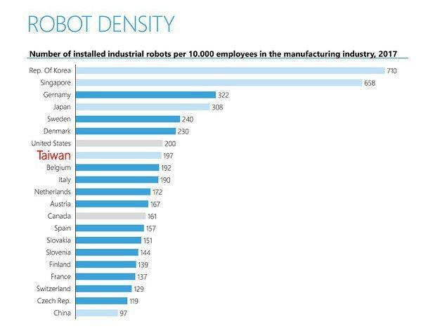 圖一 : 全球每萬員工的機器人數量,台灣工業界還有很大的增加空間。換句話說,商機...
