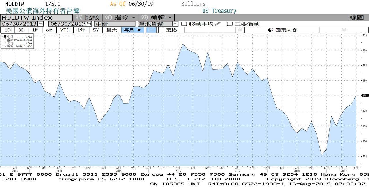 台灣今年除2月外持續增持美債。圖/擷自彭博