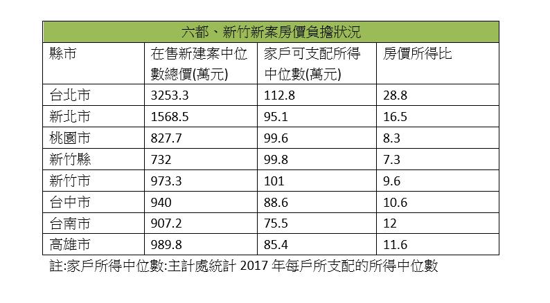 北市買新房得不吃不喝近30年 台南購屋難度躍居全台第三