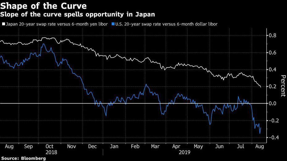 圖三:日本的殖利率曲線較陡就有投資機會 圖/擷自彭博