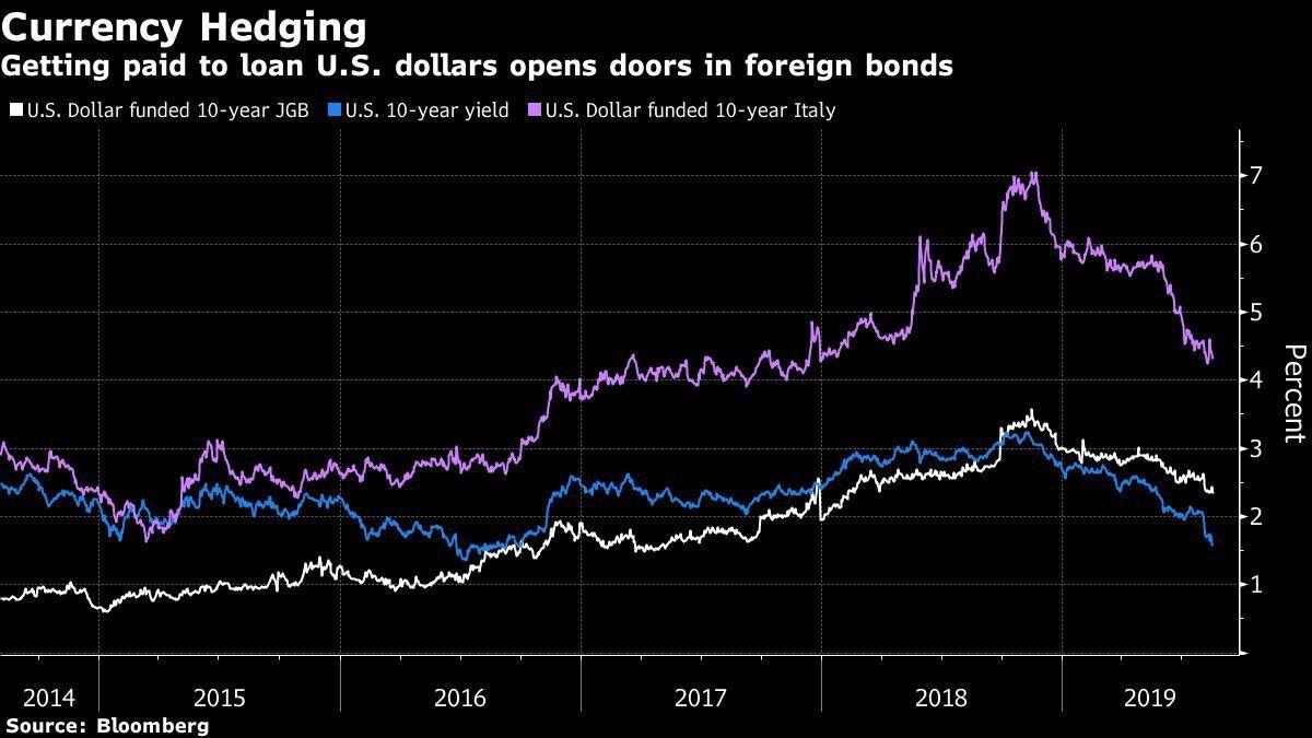 圖二:外匯避險:以美元資金的投資人,可以在殖利率為負的歐洲或日本債市,取得正值的...