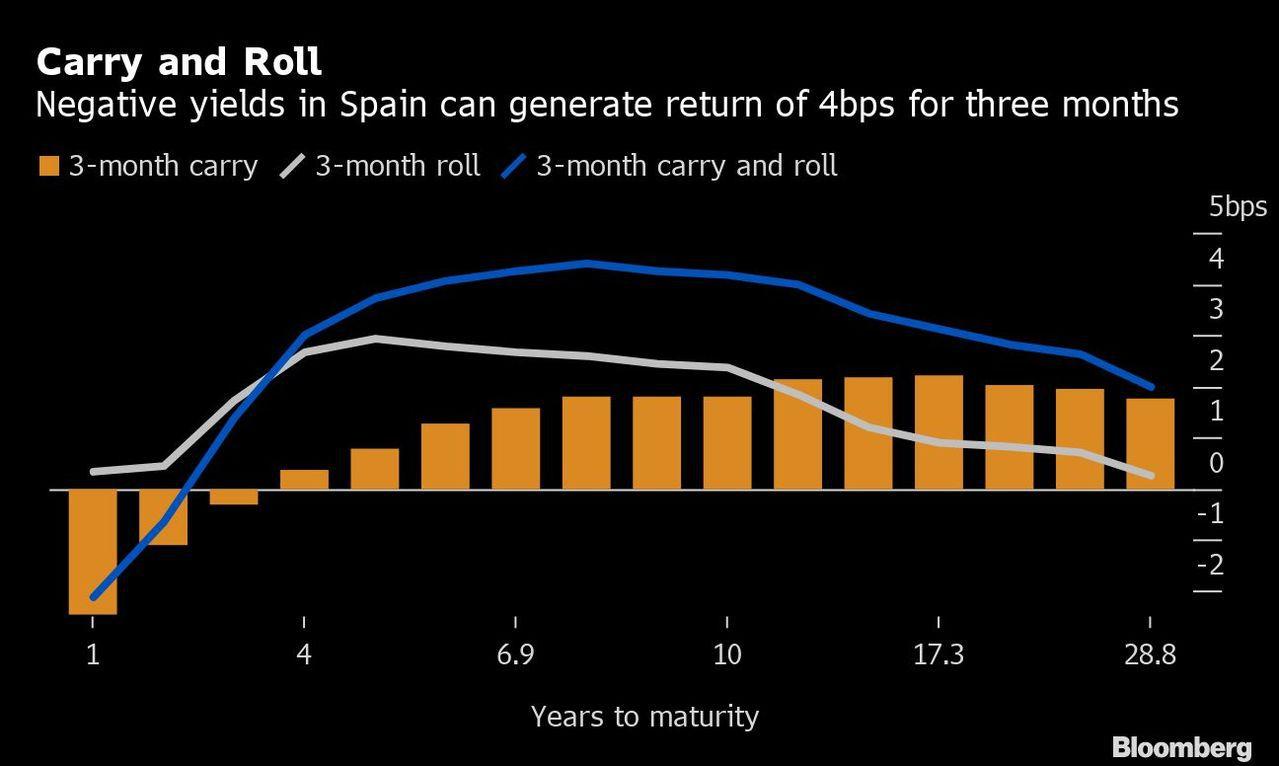 圖一:債券利差交易:西班牙負殖利率3個月可創4個基點的回報 圖/擷自彭博