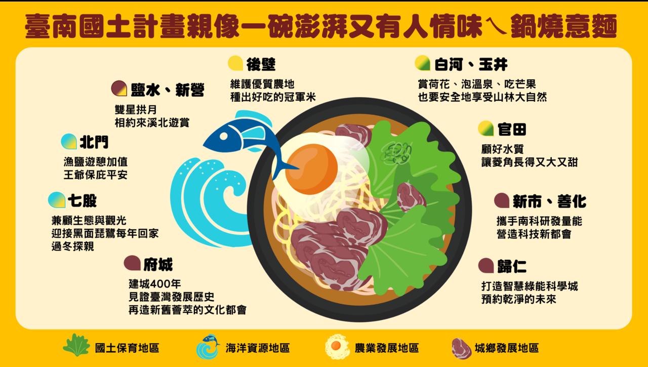 台南國土計畫。圖/台南市都發局提供