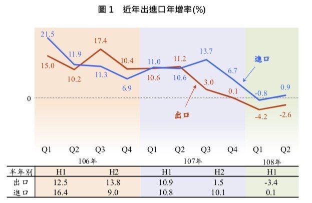 近年出進口年增率。圖/財政部提供