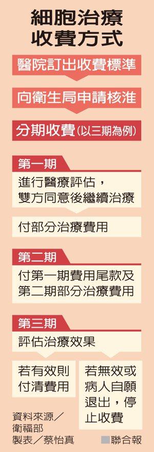 細胞治療收費方式資料來源/衛福部 製表/蔡怡真