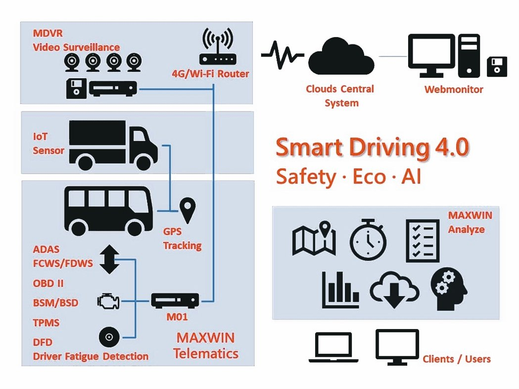 銓鼎科技透過車載系統、影像數據及IoT Edge三大平台,協助客戶進行產業協同。...