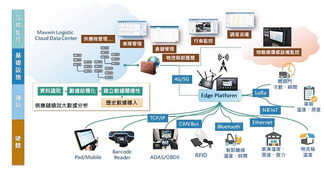 銓鼎科技冷鏈物流-車載系統整合服務涵蓋「安全輔助駕駛車載資通訊設備解決方案」及「...