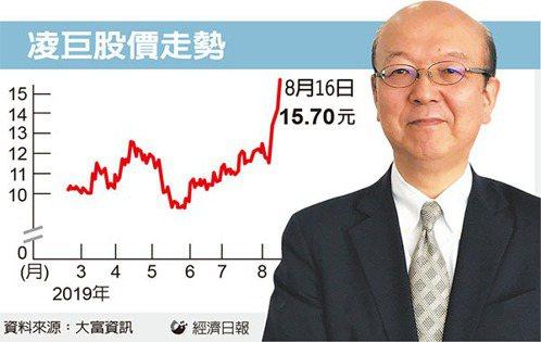 經濟日報提供 資料來源:大富資訊