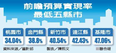 前瞻預算實現率最低五縣市 資料來源/審計部 製表/陳熙文