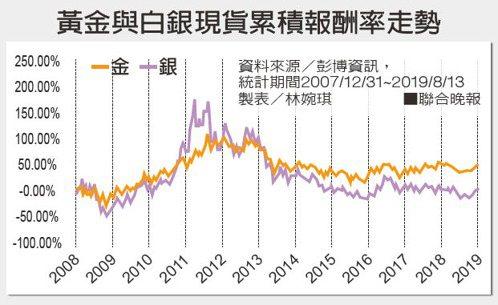 黃金與白銀現貨累積報酬率走勢 製表/林婉琪